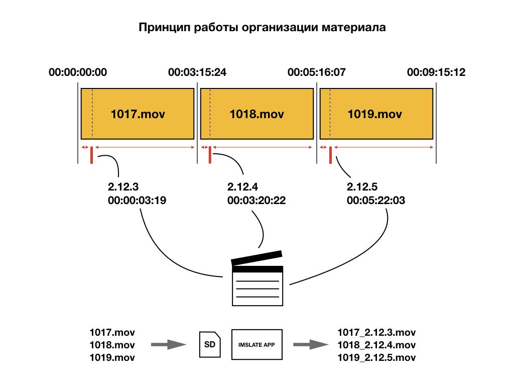 Способ организации материала используя данные с хлопушки - таймкод и номер дубля