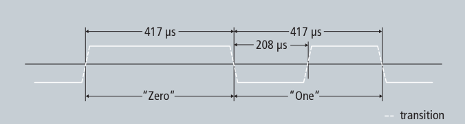 Timecode Specification